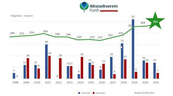 Entwicklung der Mitgliederzahlen von 2008 bis 2021